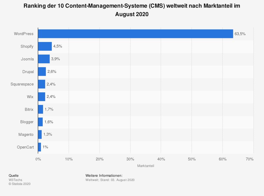 Statische Zahlen zur Nutzung von CMS-Systemen wie WordPress